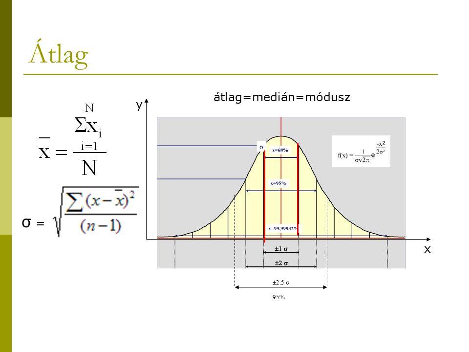 Átlag átlag=medián=módusz y σ = x ±2.5 σ 95%