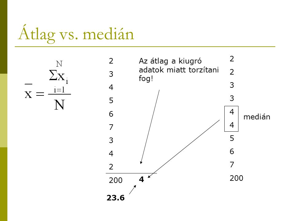 Átlag vs. medián 2. 3. 4. 5. 6. 7. 200. 2. 3. 4. 5. 6. 7. 200. Az átlag a kiugró adatok miatt torzítani fog!