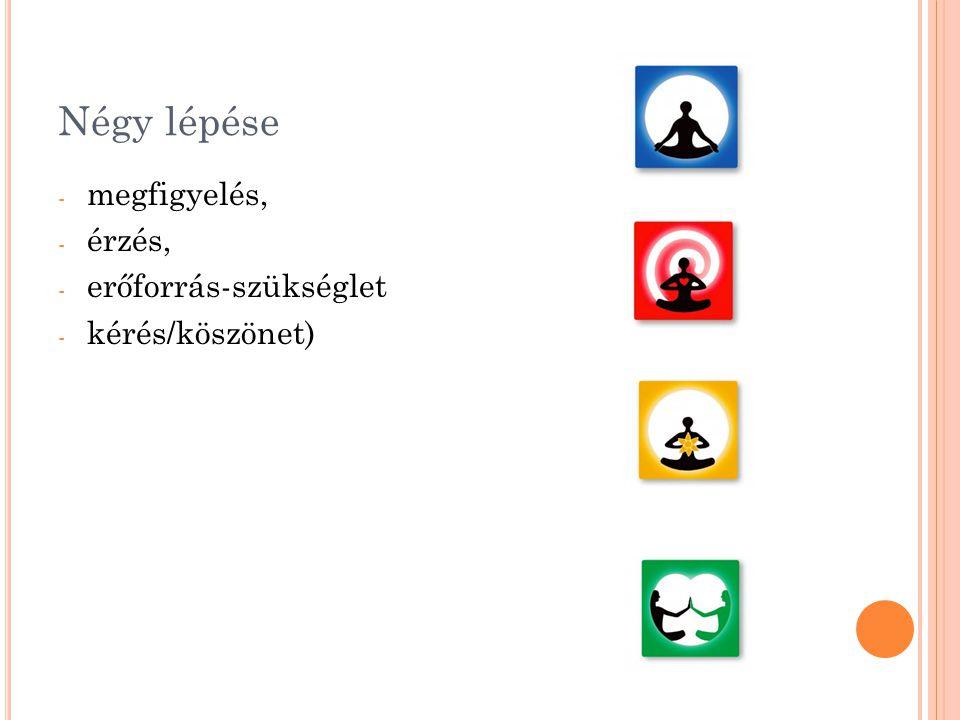 Négy lépése megfigyelés, érzés, erőforrás-szükséglet kérés/köszönet)