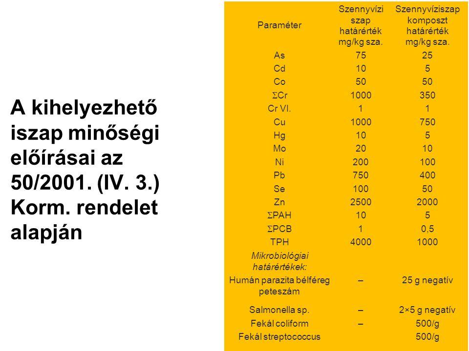 Paraméter Szennyvízi szap határérték mg/kg sza. Szennyvíziszap komposzt határérték mg/kg sza.