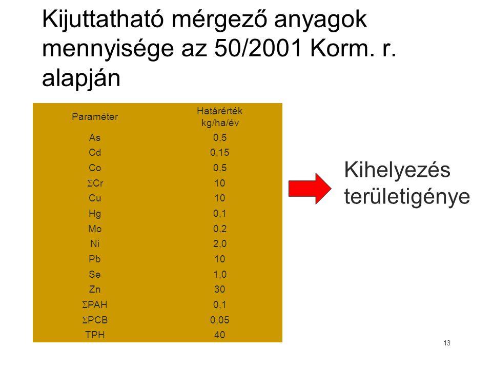 Kijuttatható mérgező anyagok mennyisége az 50/2001 Korm. r. alapján
