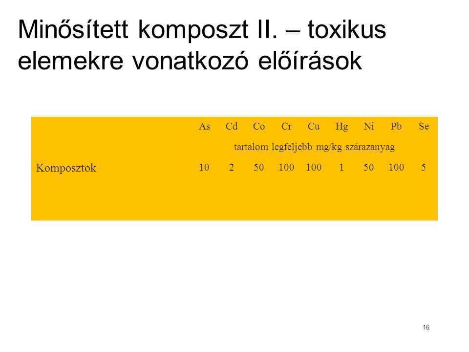 Minősített komposzt II. – toxikus elemekre vonatkozó előírások