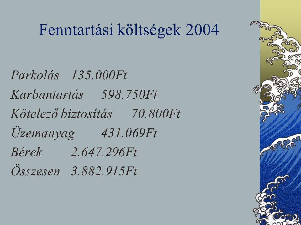 Fenntartási költségek 2004