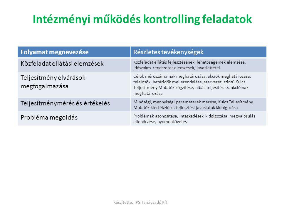 Intézményi működés kontrolling feladatok