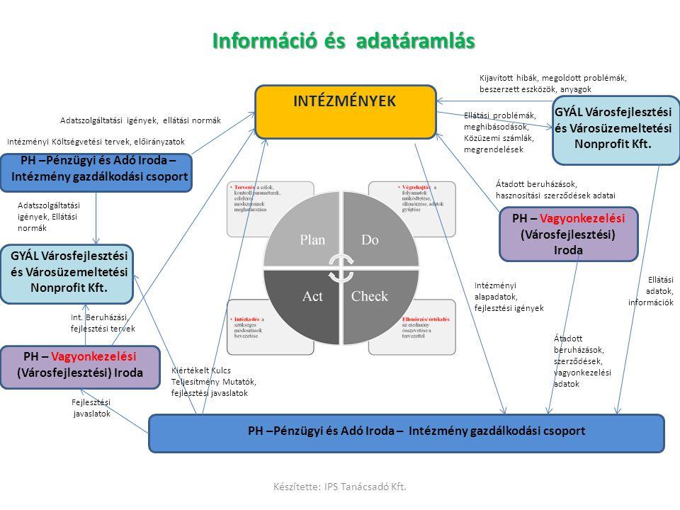 Információ és adatáramlás