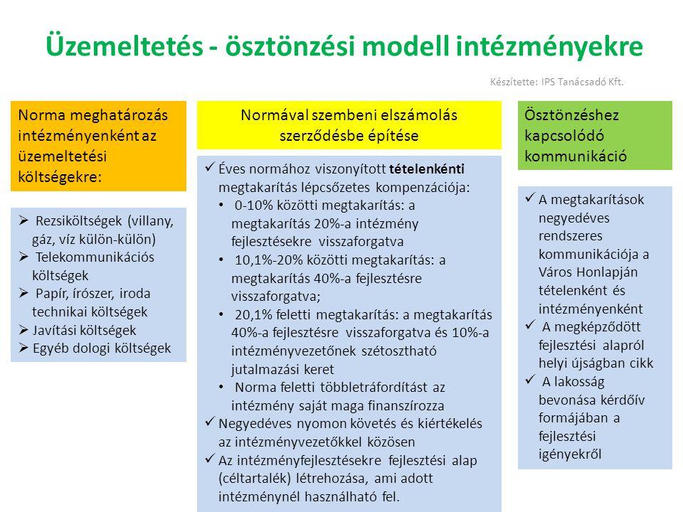 Üzemeltetés - ösztönzési modell intézményekre