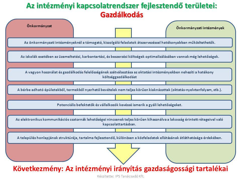 Az intézményi kapcsolatrendszer fejlesztendő területei: Gazdálkodás