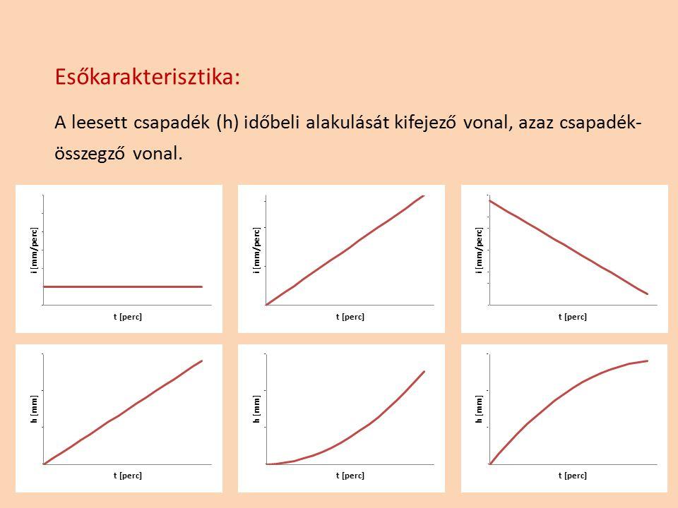 Esőkarakterisztika: A leesett csapadék (h) időbeli alakulását kifejező vonal, azaz csapadék- összegző vonal.