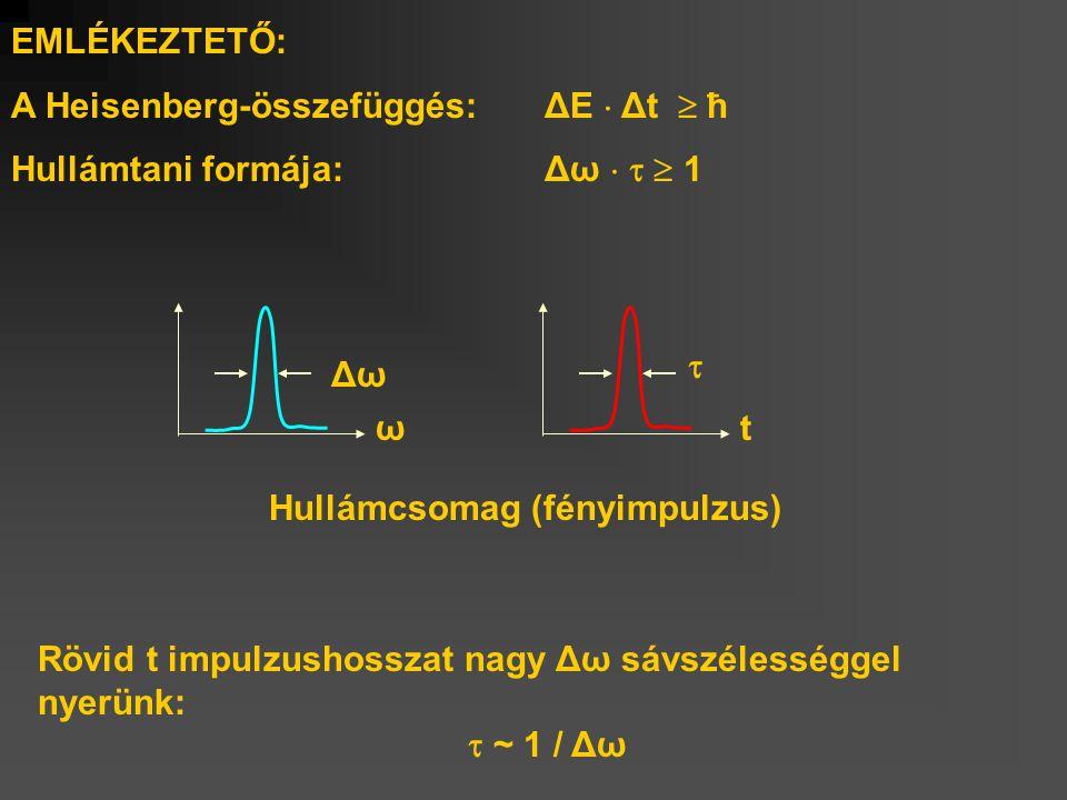 EMLÉKEZTETŐ: A Heisenberg-összefüggés: ΔE  Δt  ħ. Hullámtani formája: Δω    1.  t. Δω.