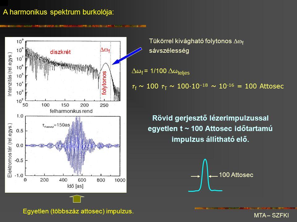 A harmonikus spektrum burkolója: