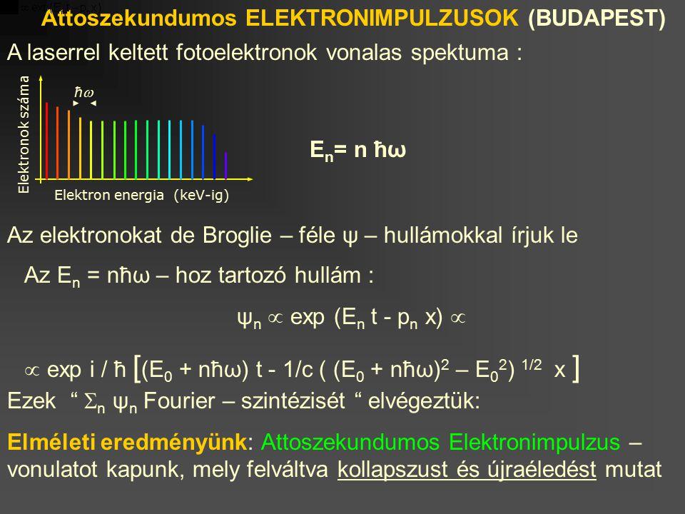 Attoszekundumos ELEKTRONIMPULZUSOK (BUDAPEST)