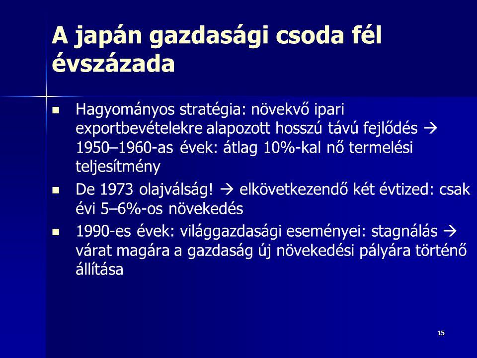 A japán gazdasági csoda fél évszázada