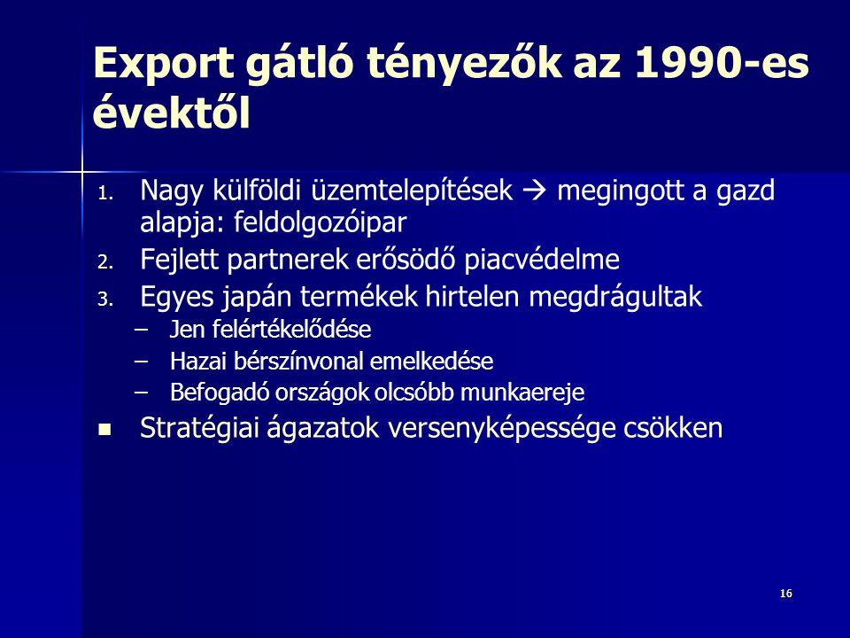 Export gátló tényezők az 1990-es évektől