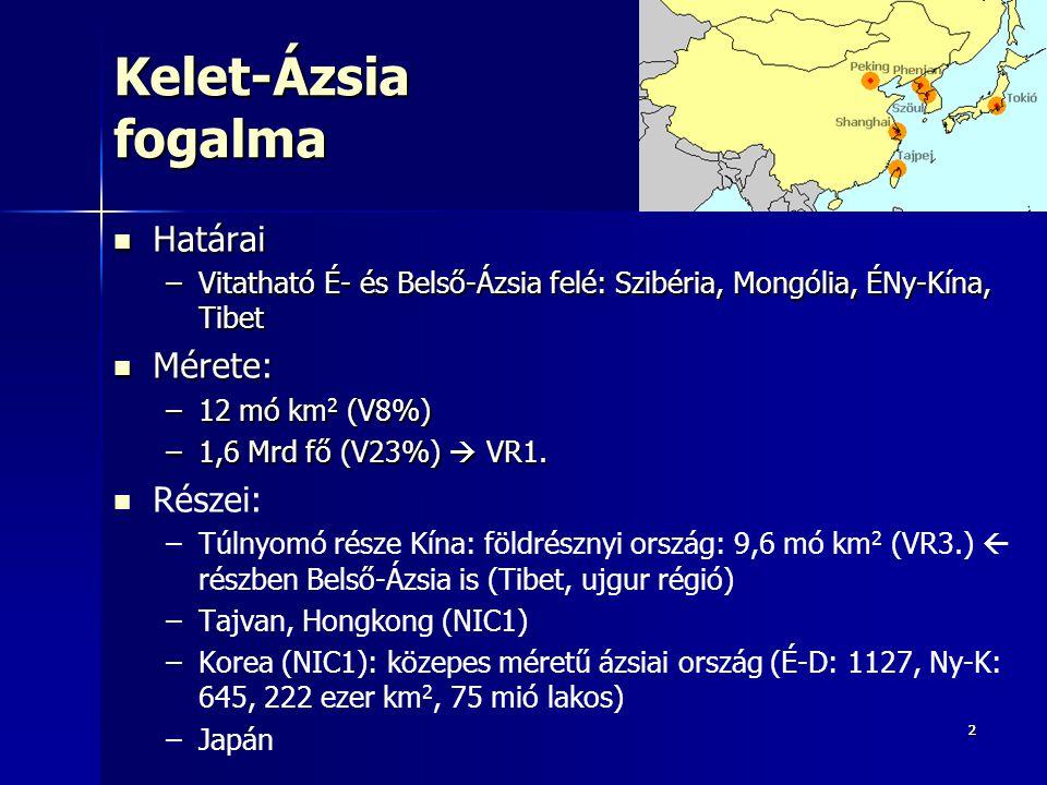 Kelet-Ázsia fogalma Határai Mérete: Részei: