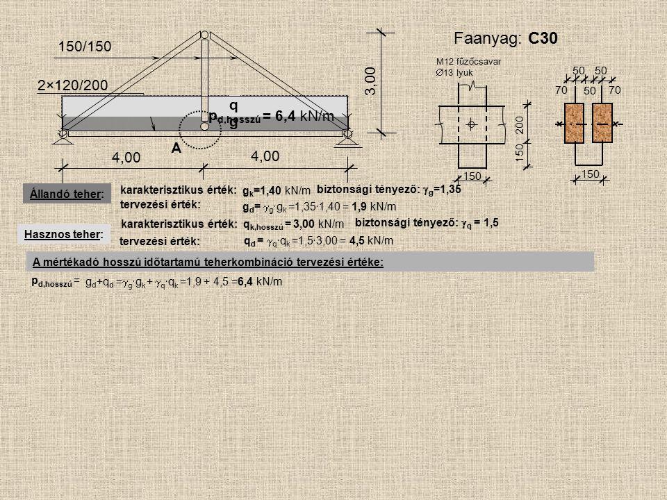 Faanyag: C30 150/150 3,00 2×120/200 q pd,hosszú = 6,4 kN/m g A 4,00
