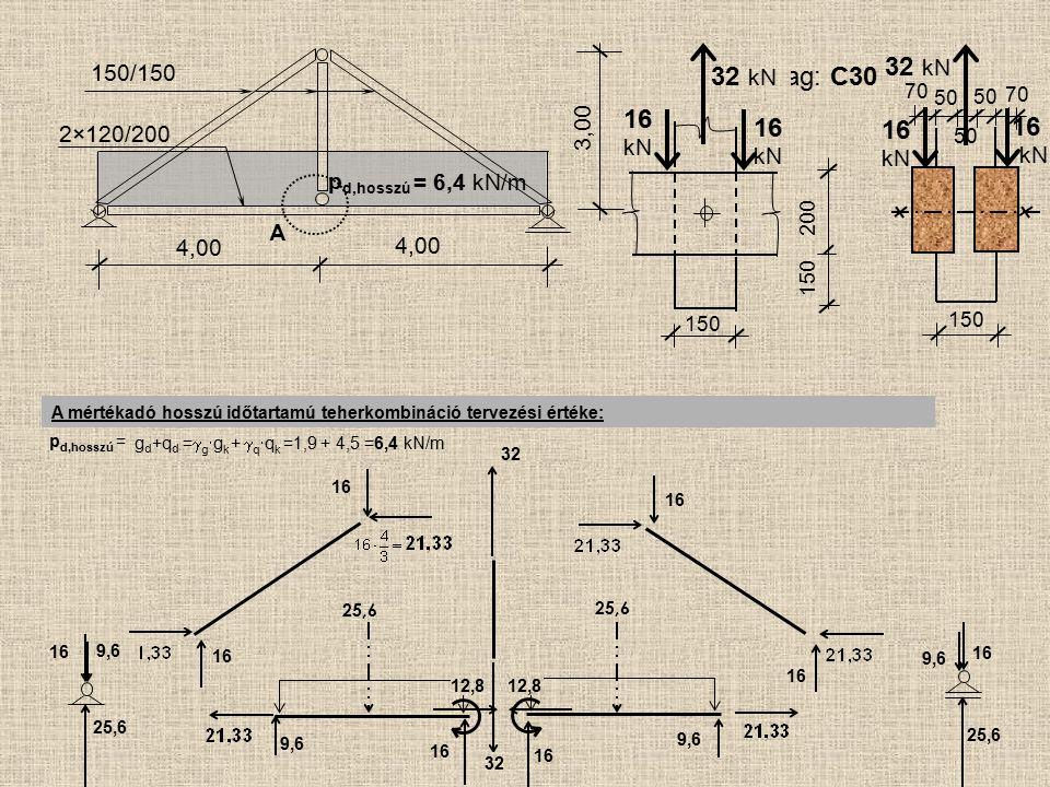 kN 16 kN kN kN 32 kN 32 kN Faanyag: C30 16 16 16 150/150 3,00