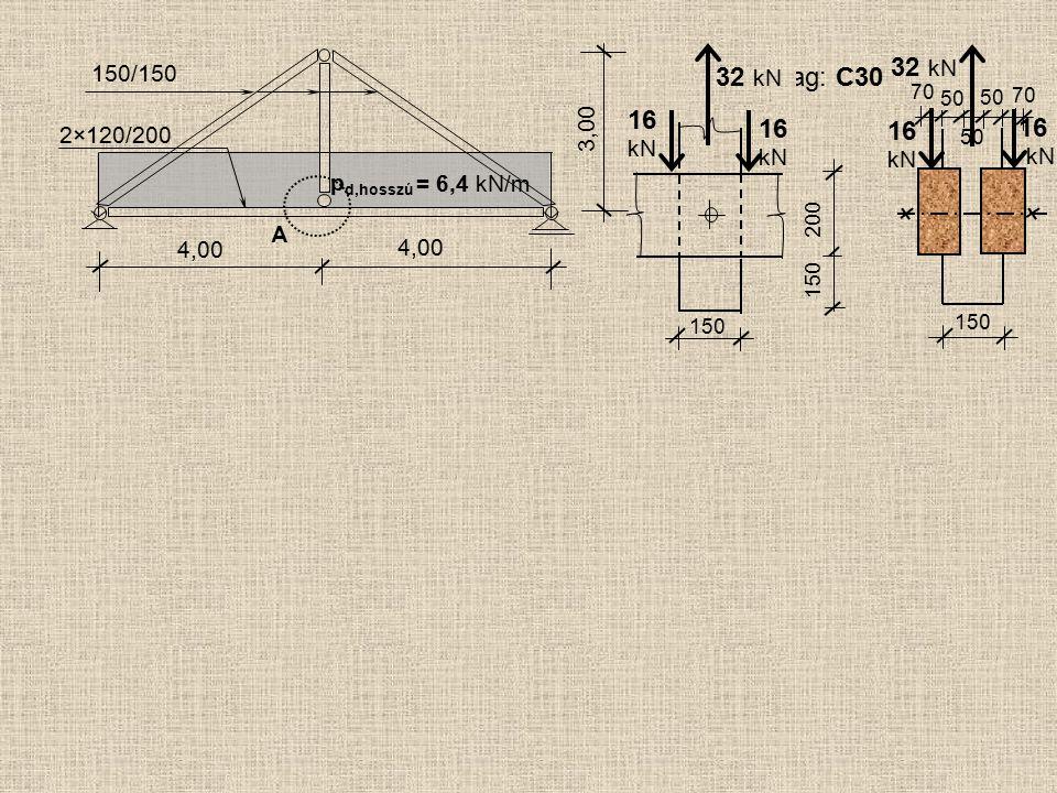 kN 16 kN kN kN 32 kN 32 kN Faanyag: C30 16 16 16 A 4,00 150/150