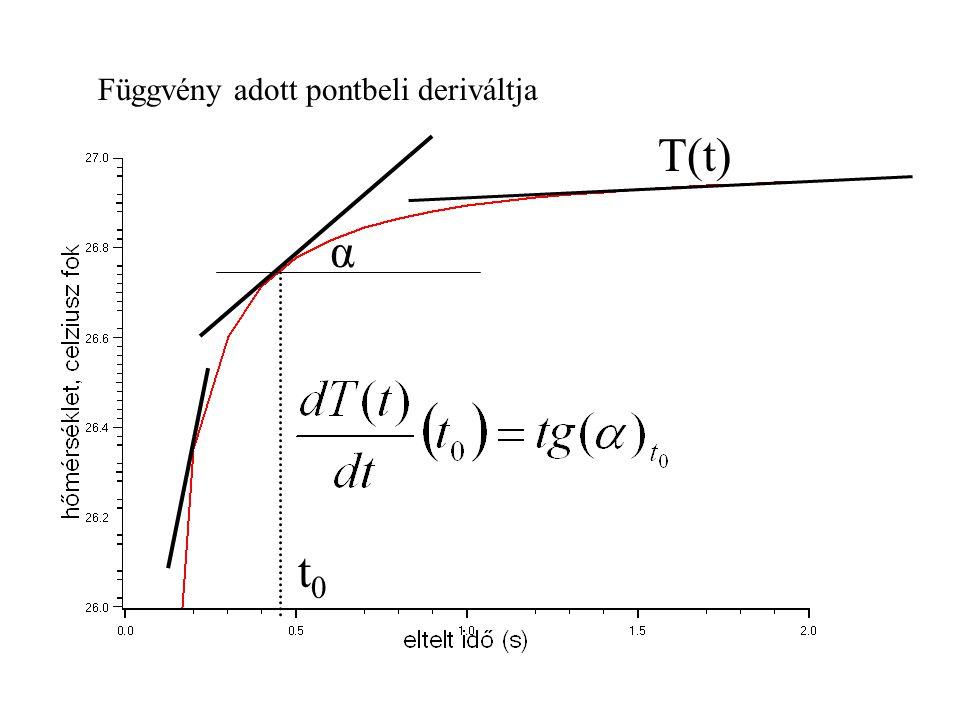 Függvény adott pontbeli deriváltja