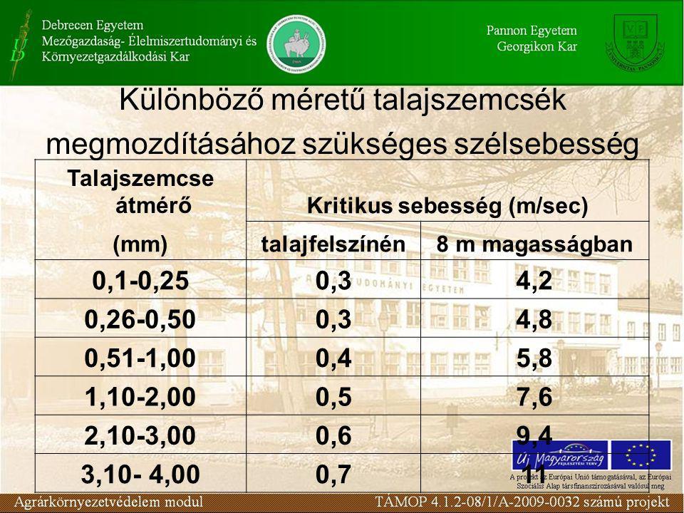 Különböző méretű talajszemcsék megmozdításához szükséges szélsebesség