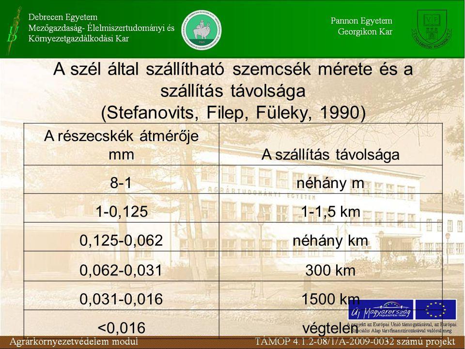 A szél által szállítható szemcsék mérete és a szállítás távolsága (Stefanovits, Filep, Füleky, 1990)