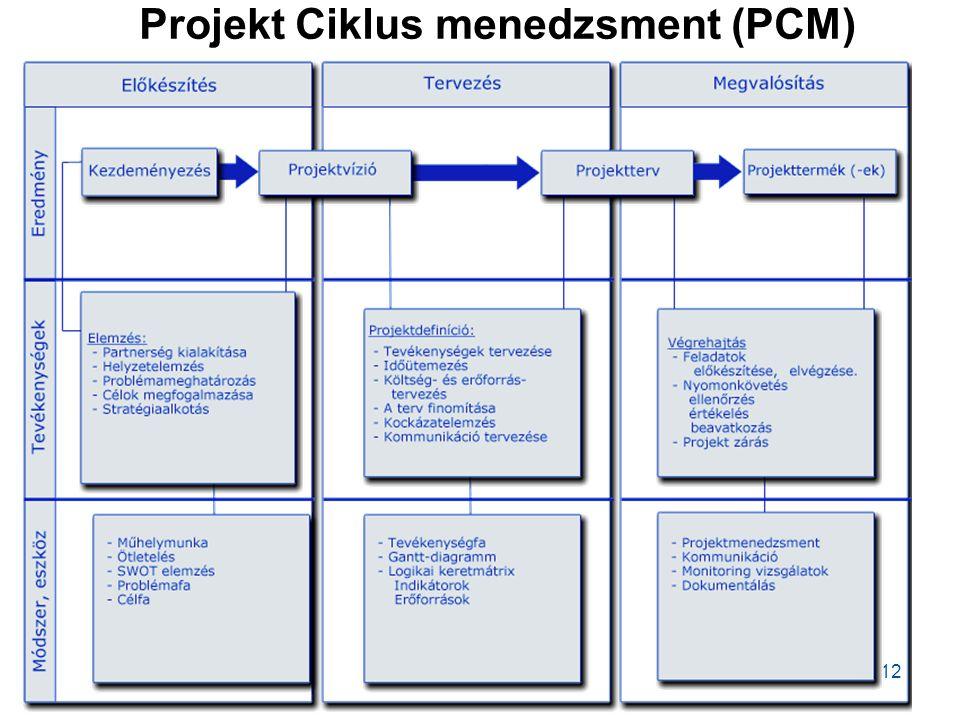 Projekt Ciklus menedzsment (PCM)