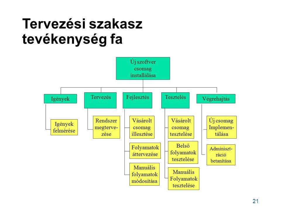 Tervezési szakasz tevékenység fa