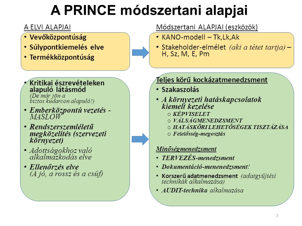 A PRINCE módszertani alapjai