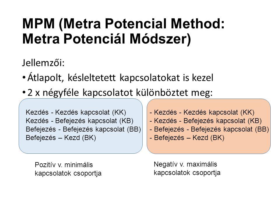 MPM (Metra Potencial Method: Metra Potenciál Módszer)