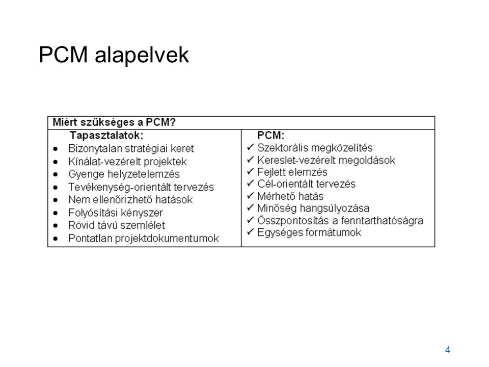PCM alapelvek