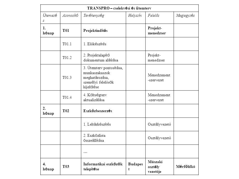 TRANSPRO – cselekvési és ütemterv