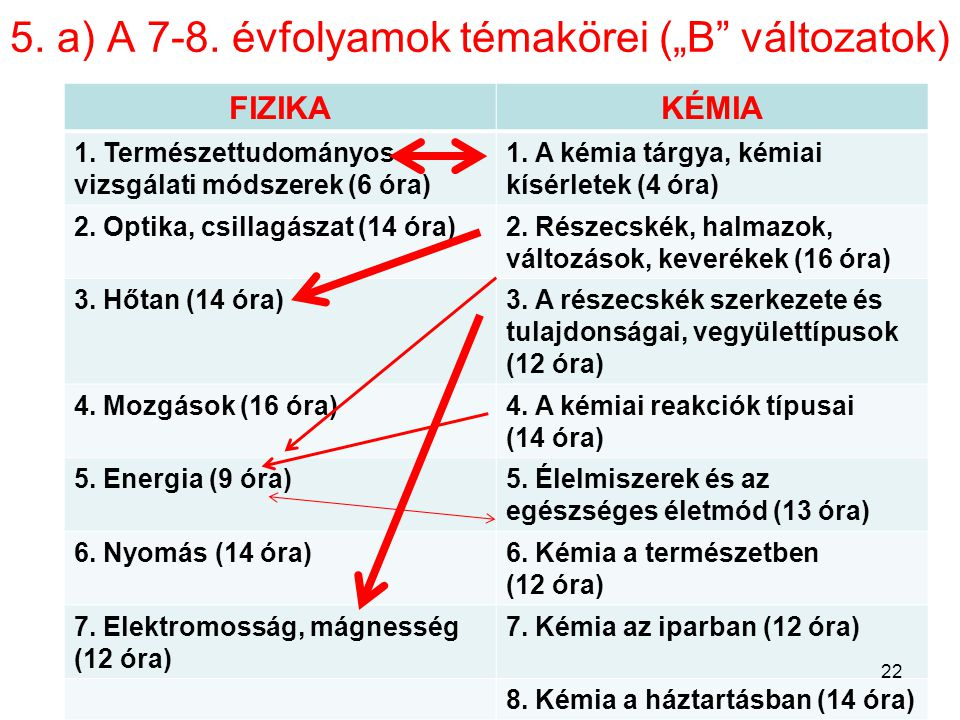 """5. a) A 7-8. évfolyamok témakörei (""""B változatok)"""