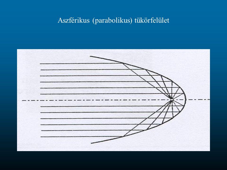 Aszférikus (parabolikus) tükörfelület