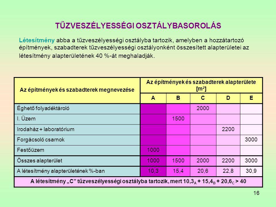 TŰZVESZÉLYESSÉGI OSZTÁLYBASOROLÁS