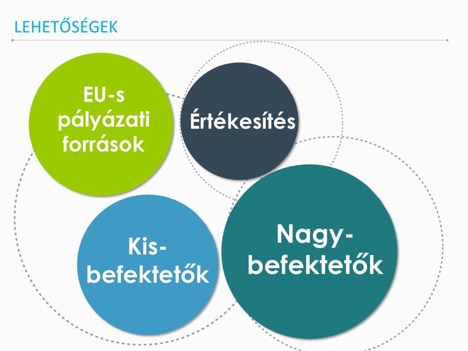 EU-s pályázati források