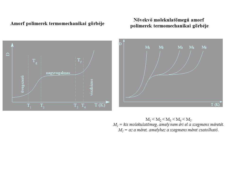 Növekvő molekulatömegű amorf polimerek termomechanikai görbéje