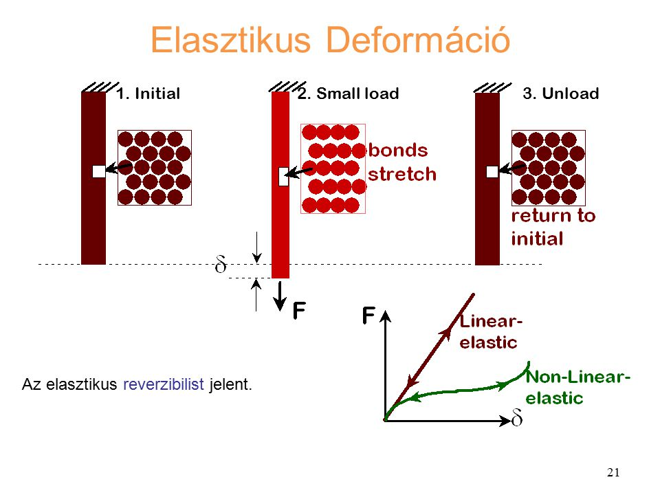 Elasztikus Deformáció