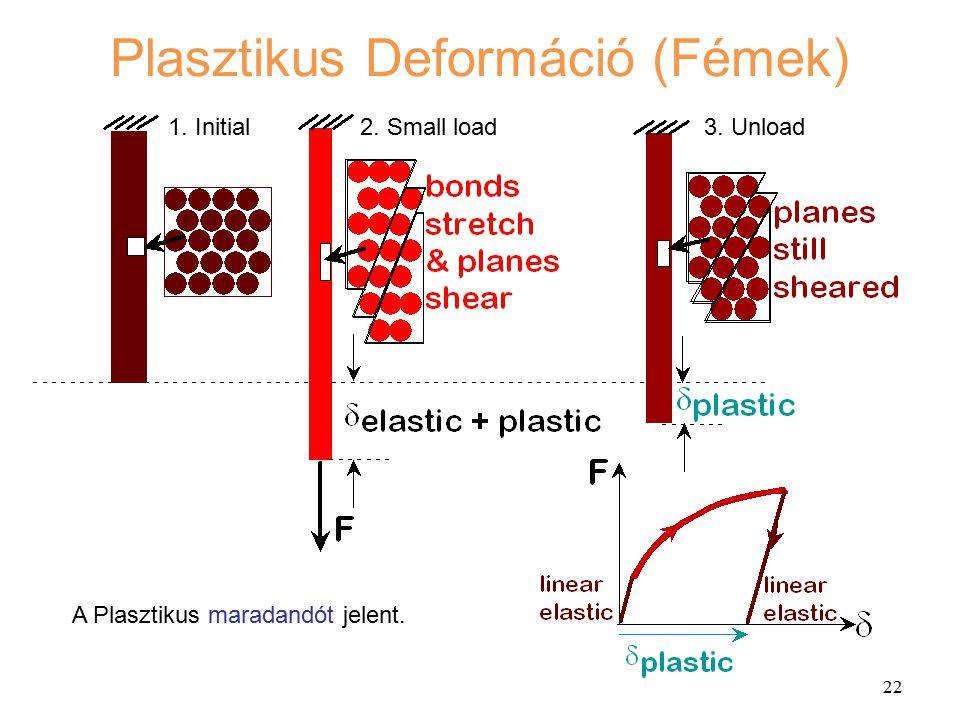 Plasztikus Deformáció (Fémek)