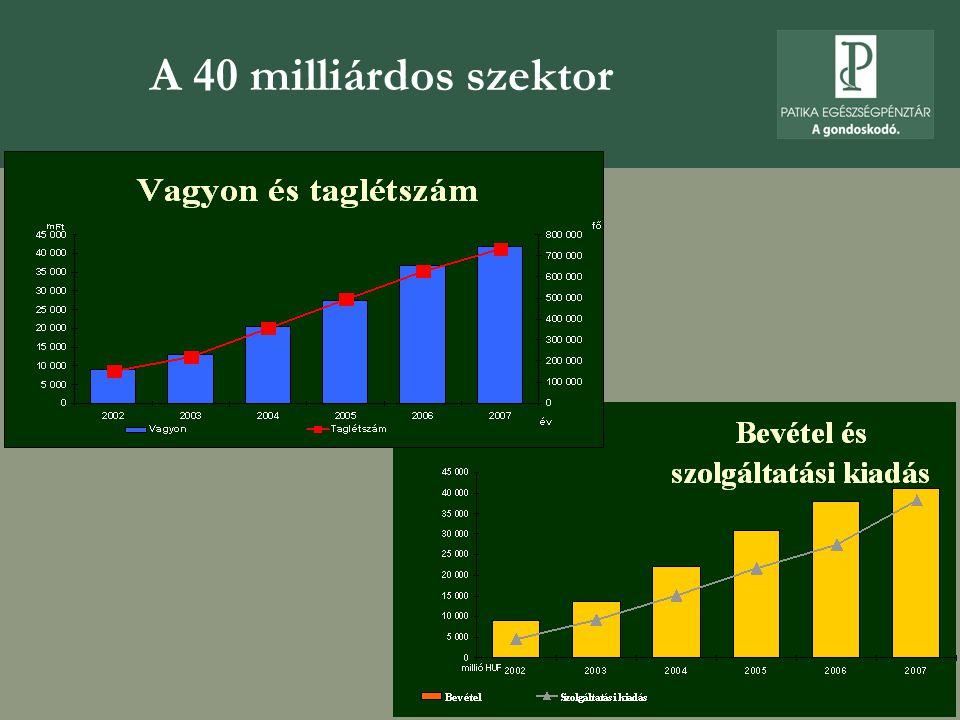 A 40 milliárdos szektor