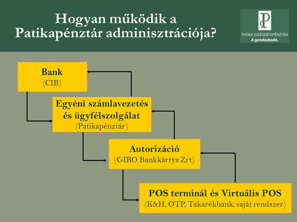 Hogyan működik a Patikapénztár adminisztrációja