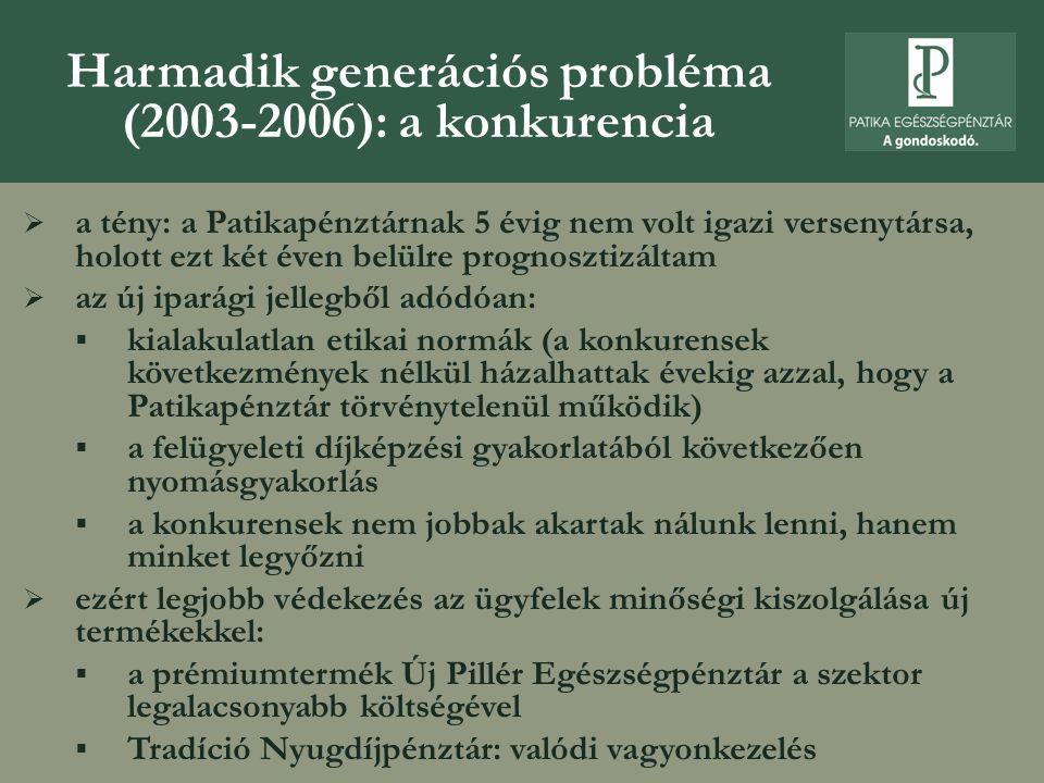Harmadik generációs probléma (2003-2006): a konkurencia