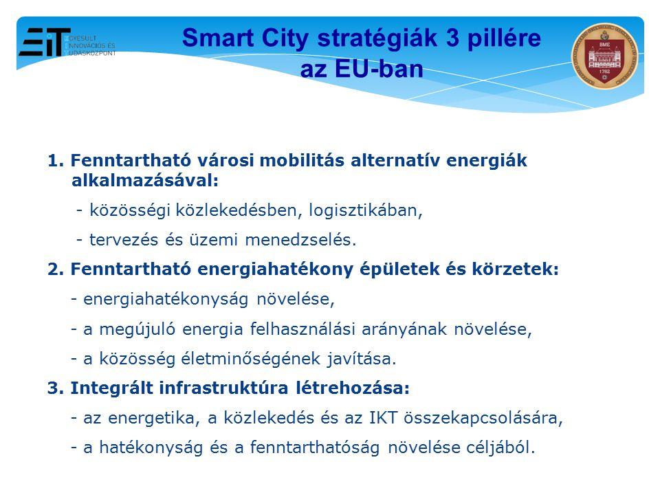 Smart City stratégiák 3 pillére az EU-ban
