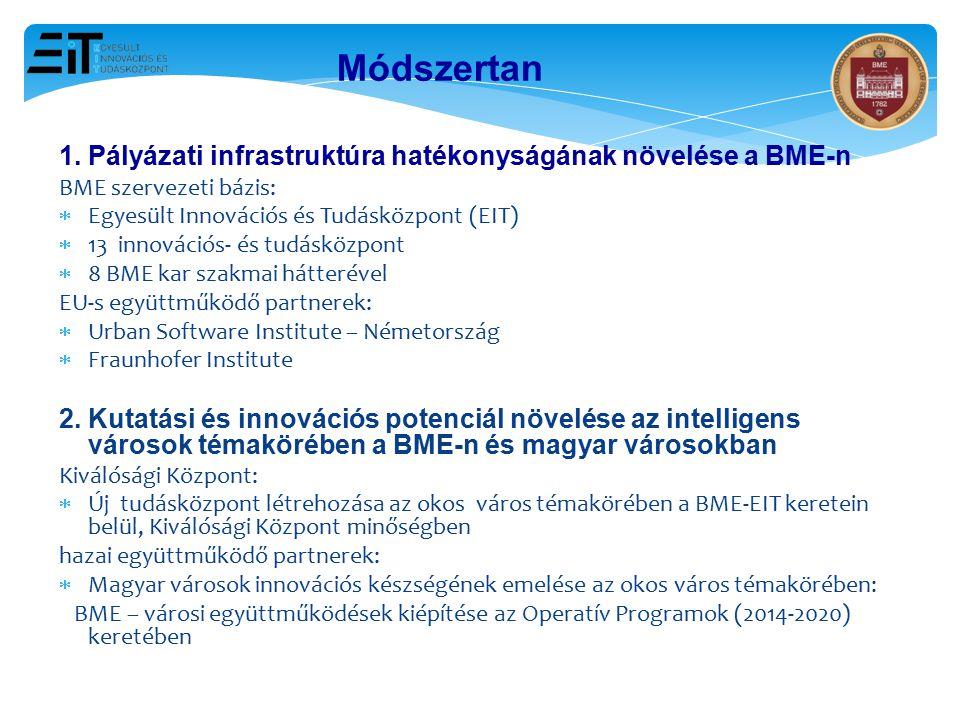 Módszertan 1. Pályázati infrastruktúra hatékonyságának növelése a BME-n. BME szervezeti bázis: Egyesült Innovációs és Tudásközpont (EIT)