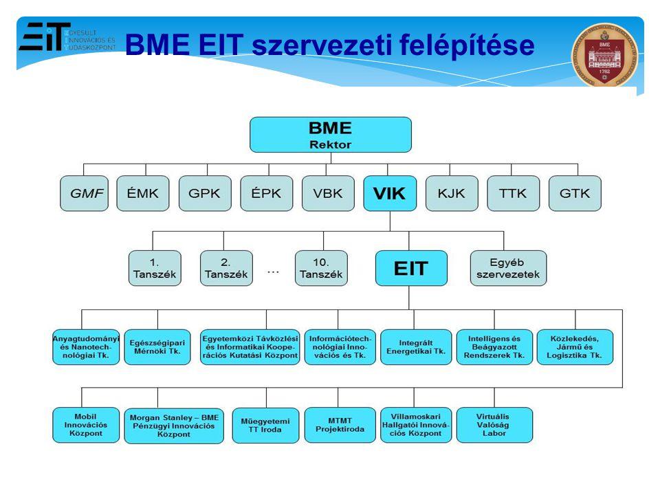 BME EIT szervezeti felépítése
