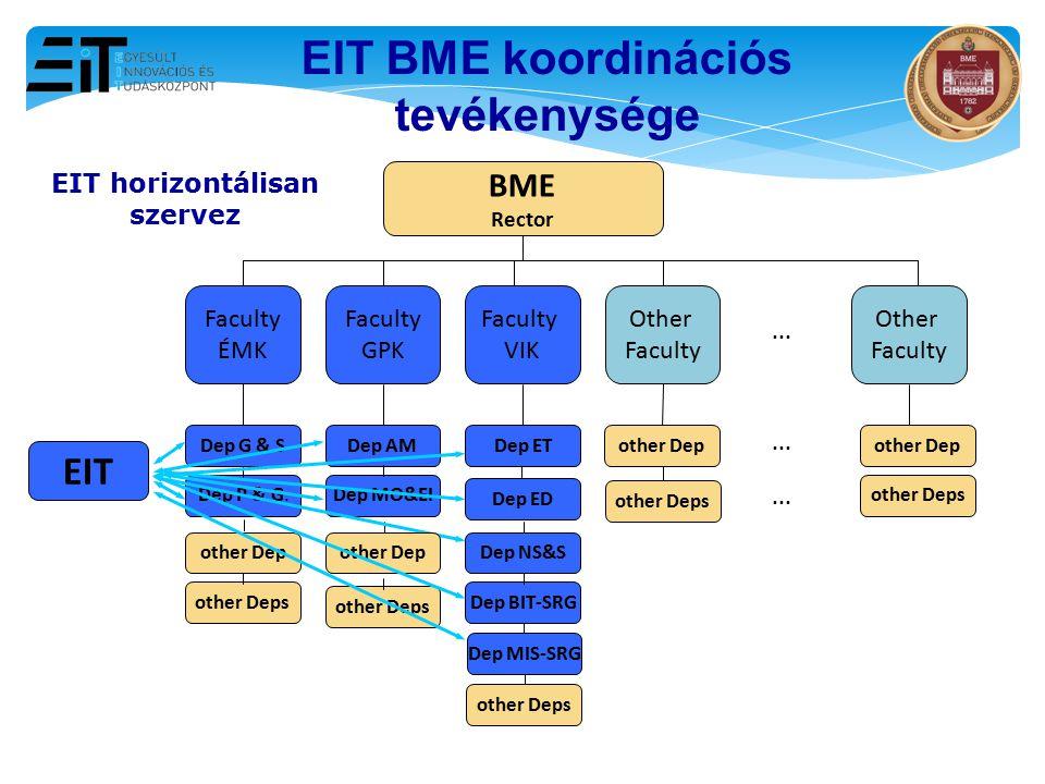 EIT BME koordinációs tevékenysége