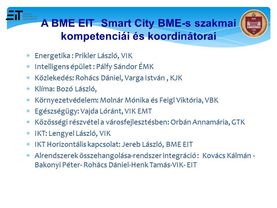 A BME EIT Smart City BME-s szakmai kompetenciái és koordinátorai