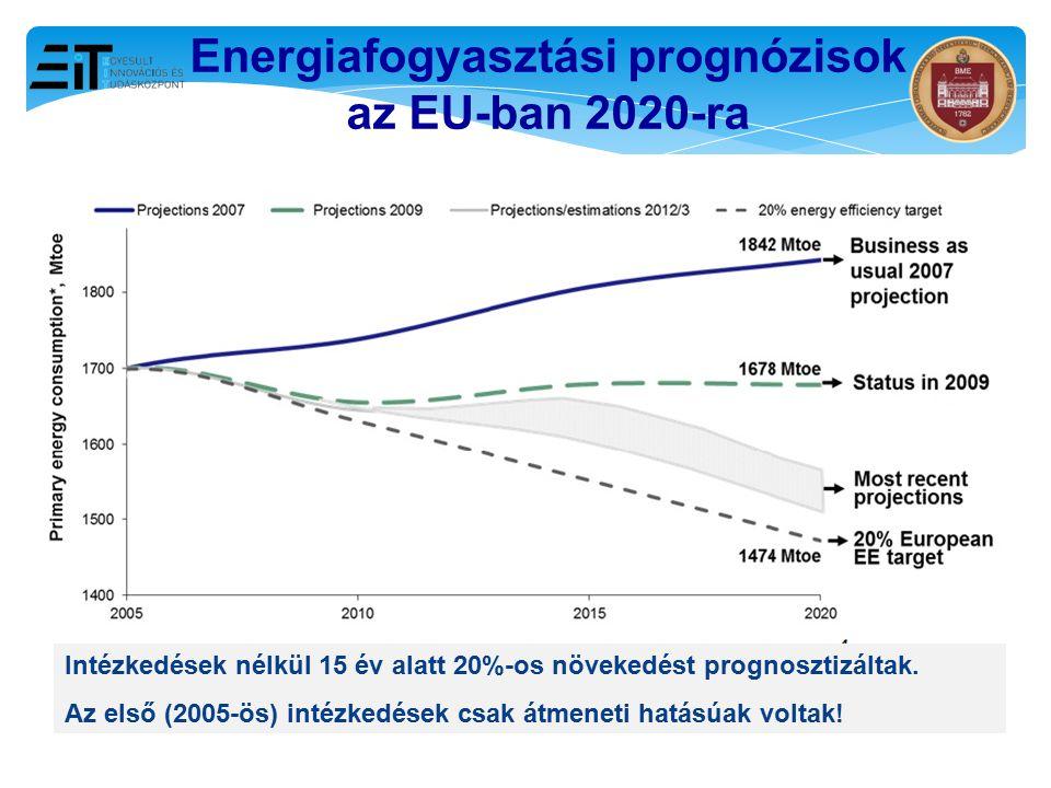 Energiafogyasztási prognózisok