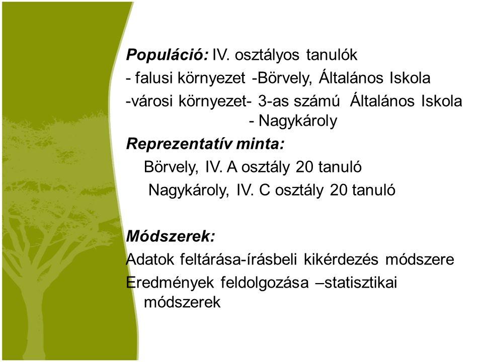 Populáció: IV.