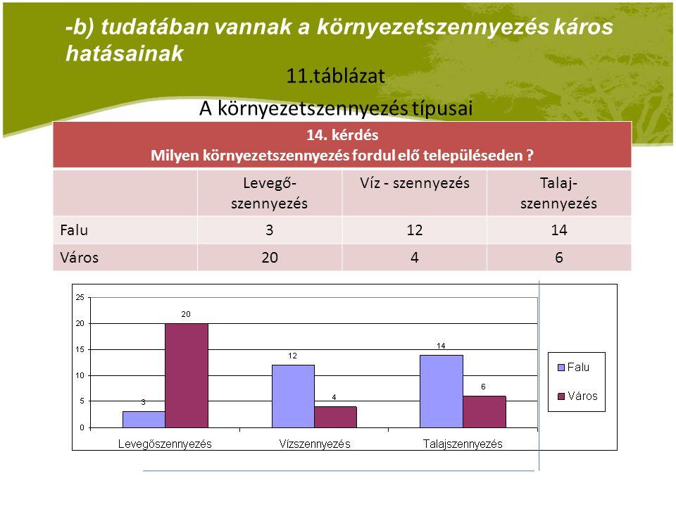 -b) tudatában vannak a környezetszennyezés káros hatásainak