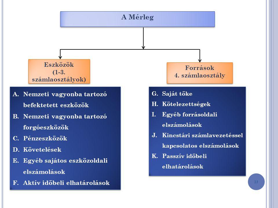 A Mérleg Eszközök (1-3. számlaosztályok) Források 4. számlaosztály