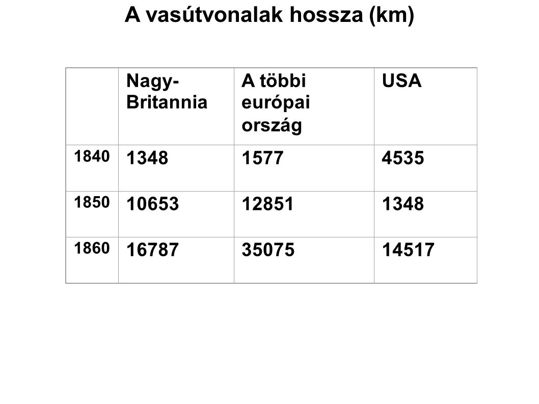 A vasútvonalak hossza (km)